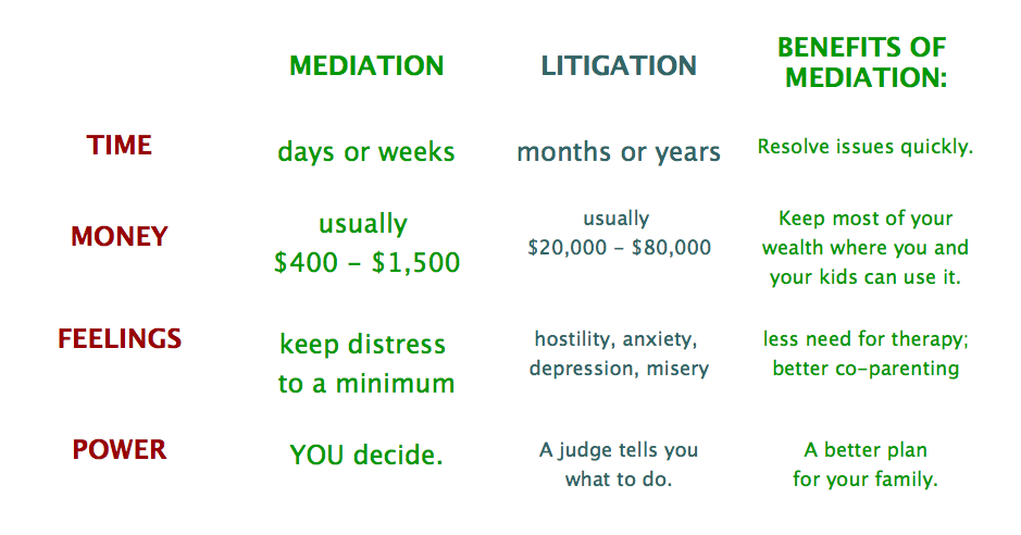 mediation vs. litigation